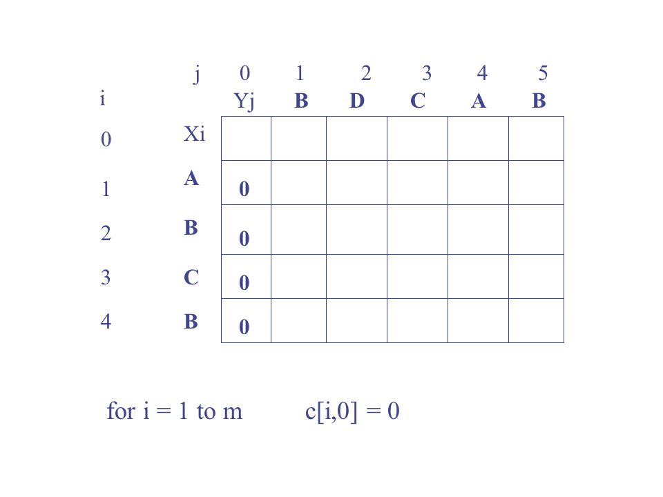 for i = 1 to m c[i,0] = 0 j 0 1 2 3 4 5 i Yj B D C A B Xi A 1 B 2 3 C